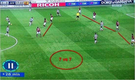 Тактический анализ игры с «Миланом»