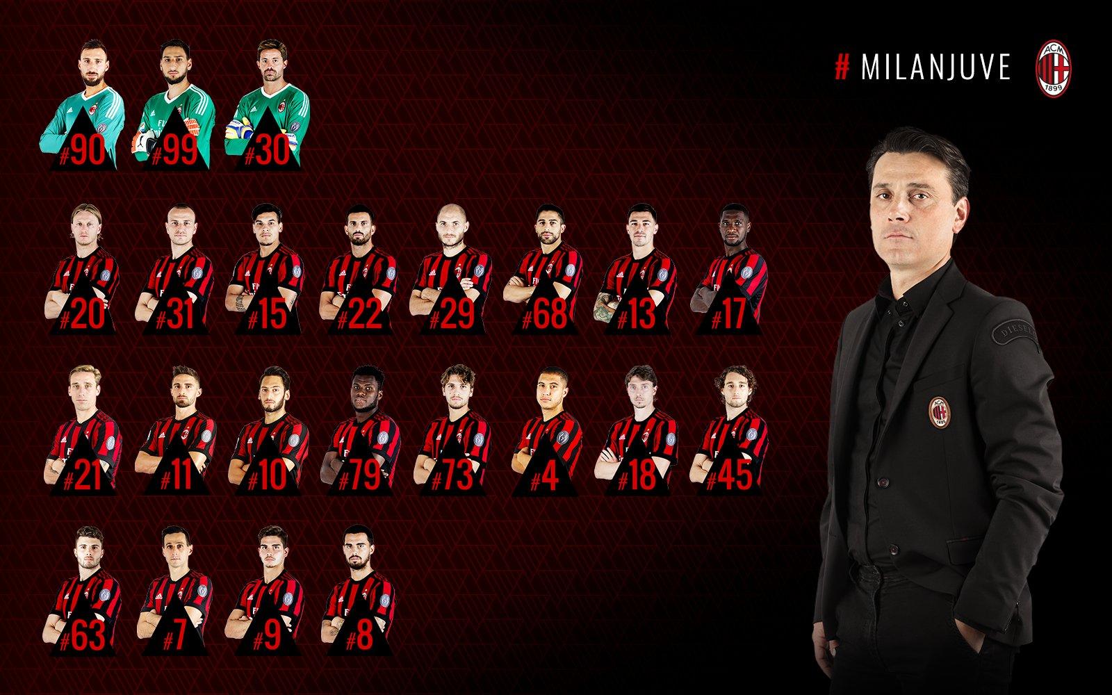«Милан» - «Ювентус». Заявка «Милана» на матч
